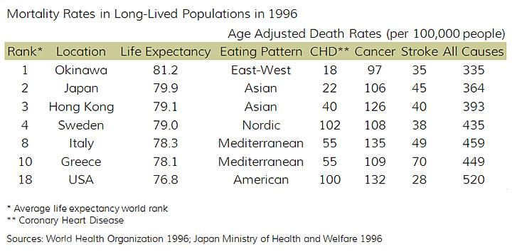 potatoe-recipes-life-expectancy